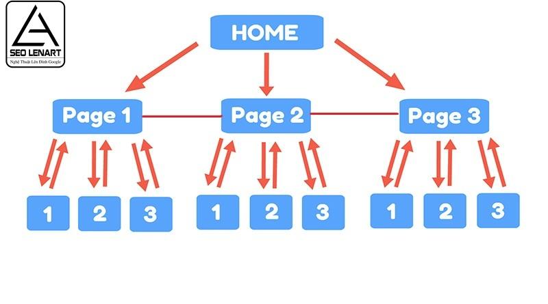 Hướng dẫn cách SEO web